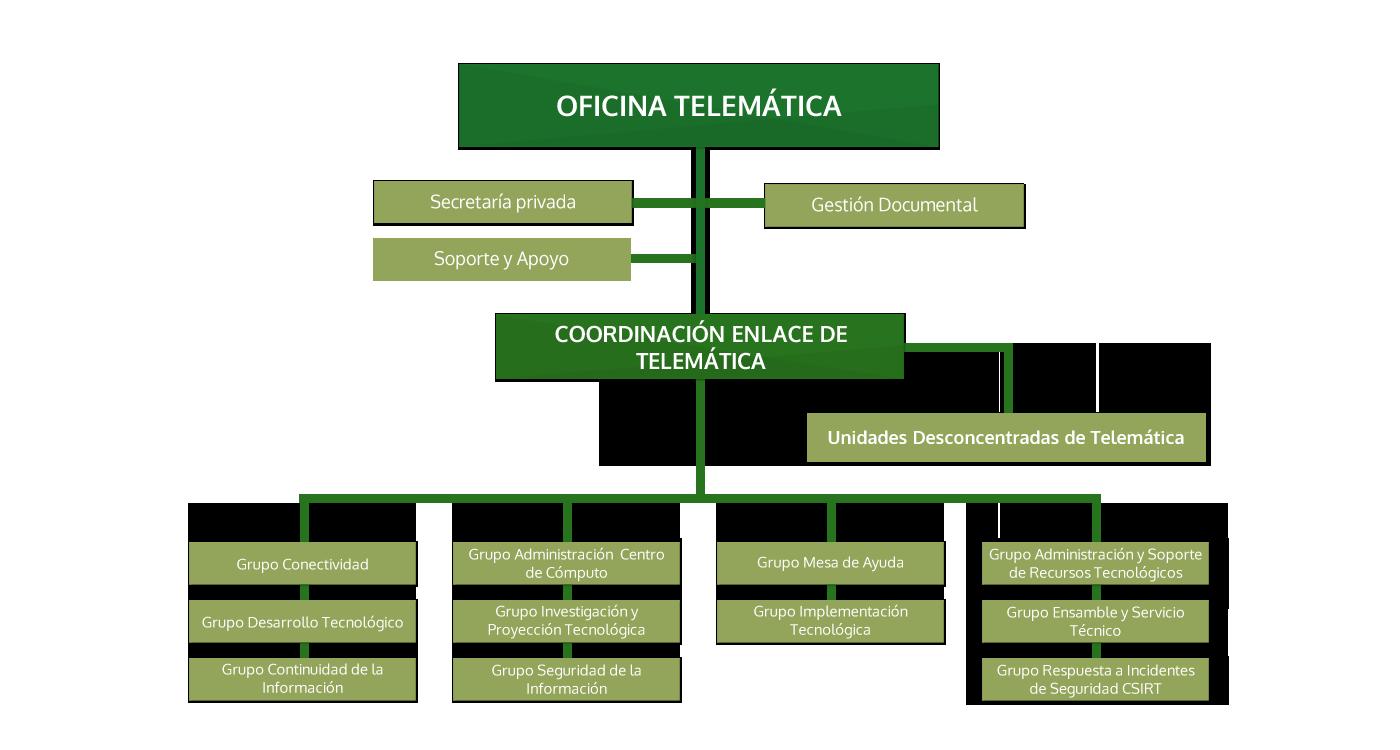 Oficina Telemática