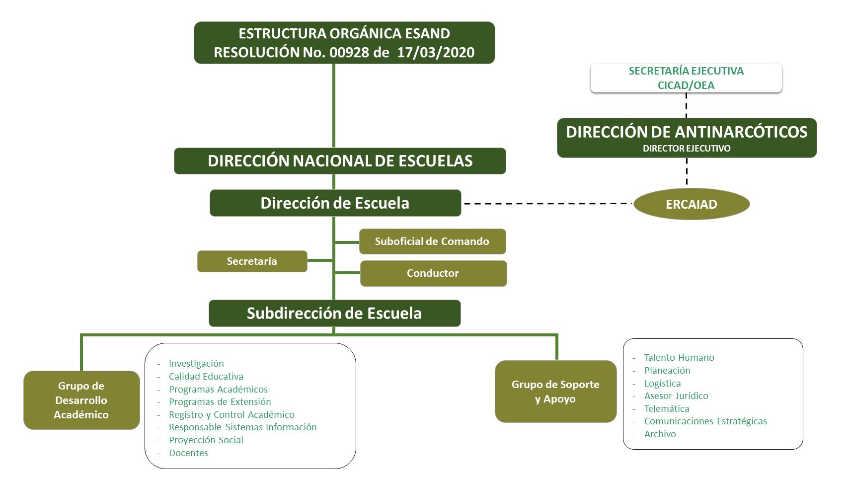 Estructura Orgánica Escuela Antidrogas