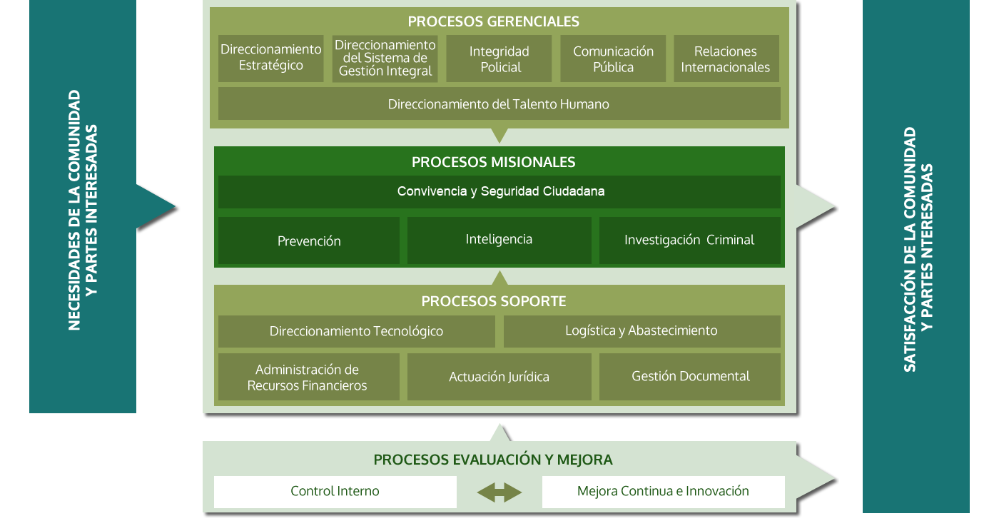 Mapa de Procesos Institucionales