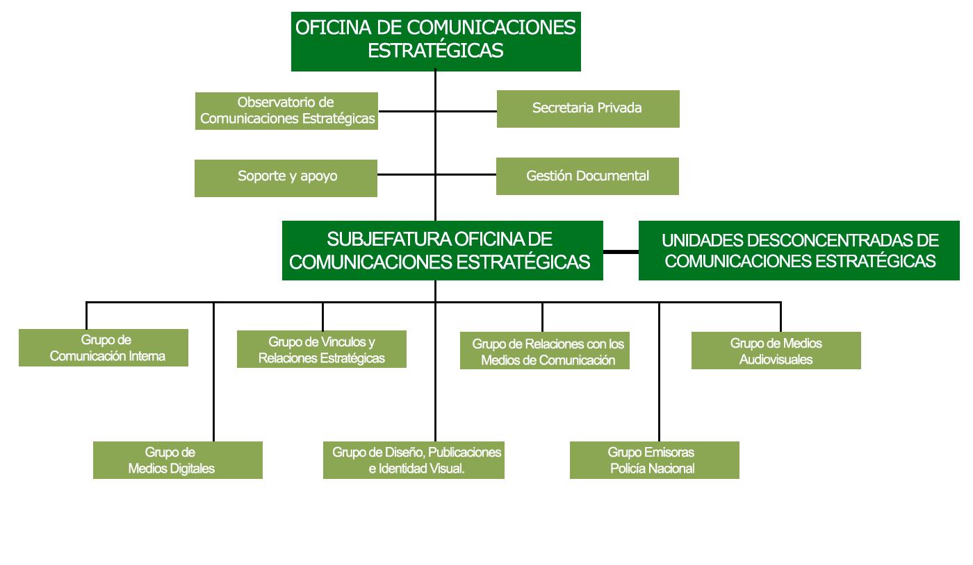 Organigrama Oficina de Comunicaciones Estratégicas